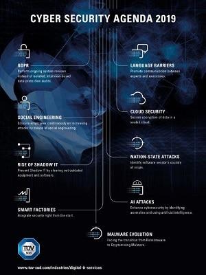 TÜV SÜD Agenda 2019 della Cybersecurity su Magazine Qualità