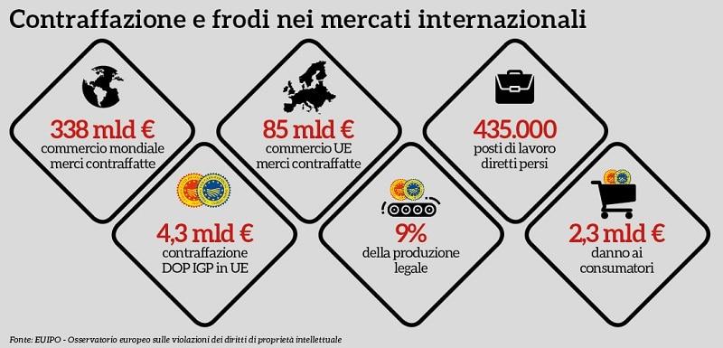 Infografica Contraffazione CSQA su Magazine Qualità